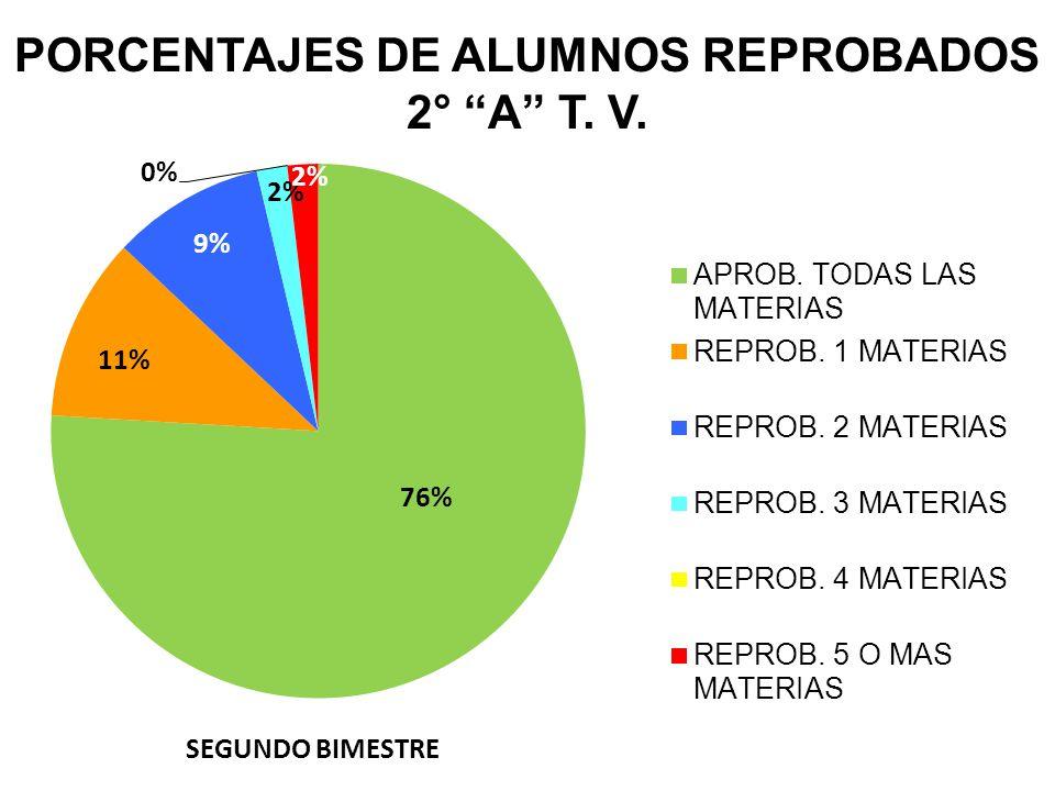 PORCENTAJES DE ALUMNOS REPROBADOS 2° A T. V. SEGUNDO BIMESTRE
