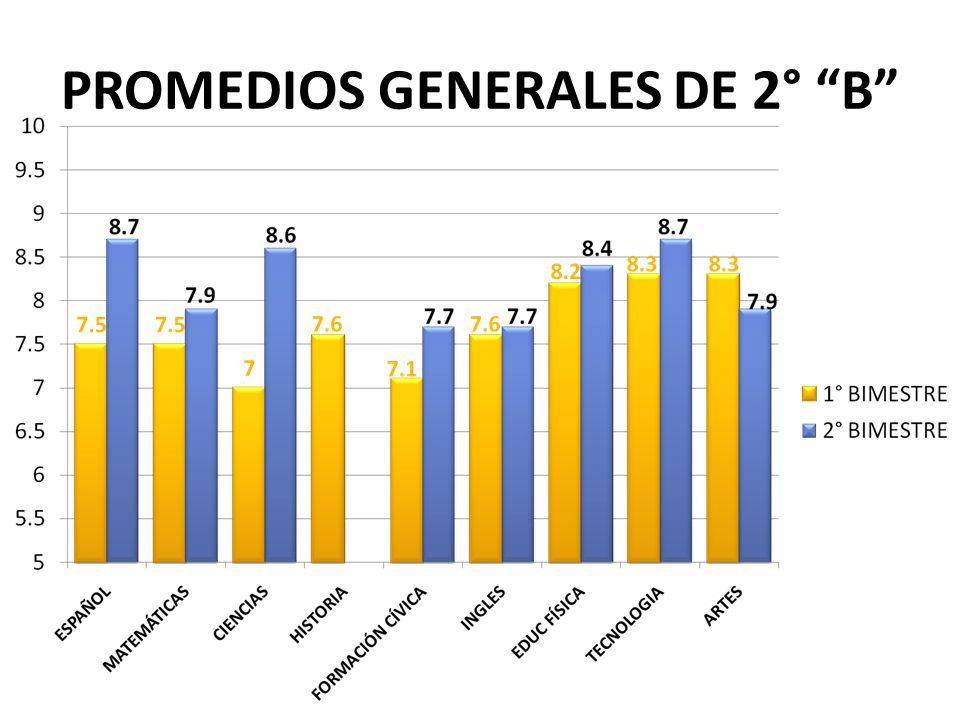 PROMEDIOS GENERALES DE 2° B