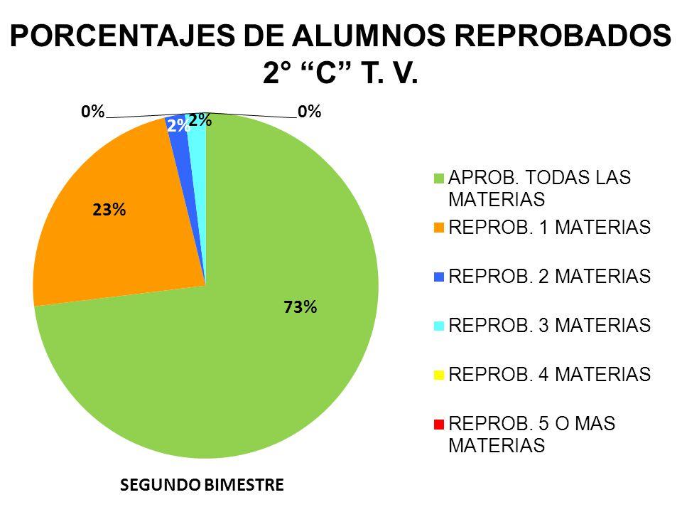 PORCENTAJES DE ALUMNOS REPROBADOS 2° C T. V. SEGUNDO BIMESTRE