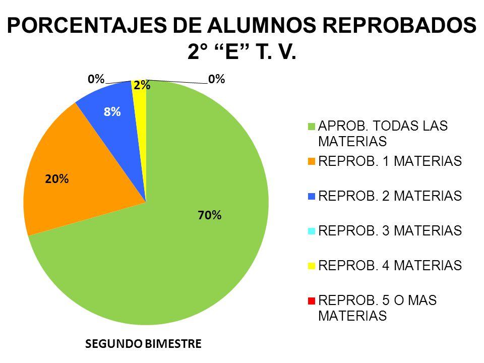 PORCENTAJES DE ALUMNOS REPROBADOS 2° E T. V. SEGUNDO BIMESTRE