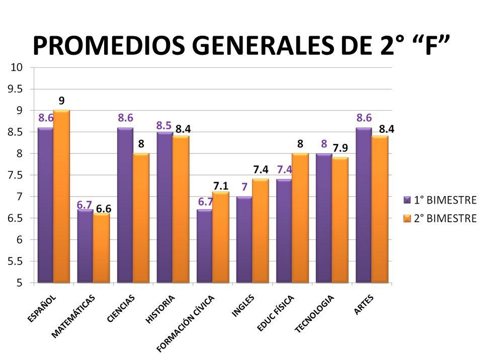 PROMEDIOS GENERALES DE 2° F