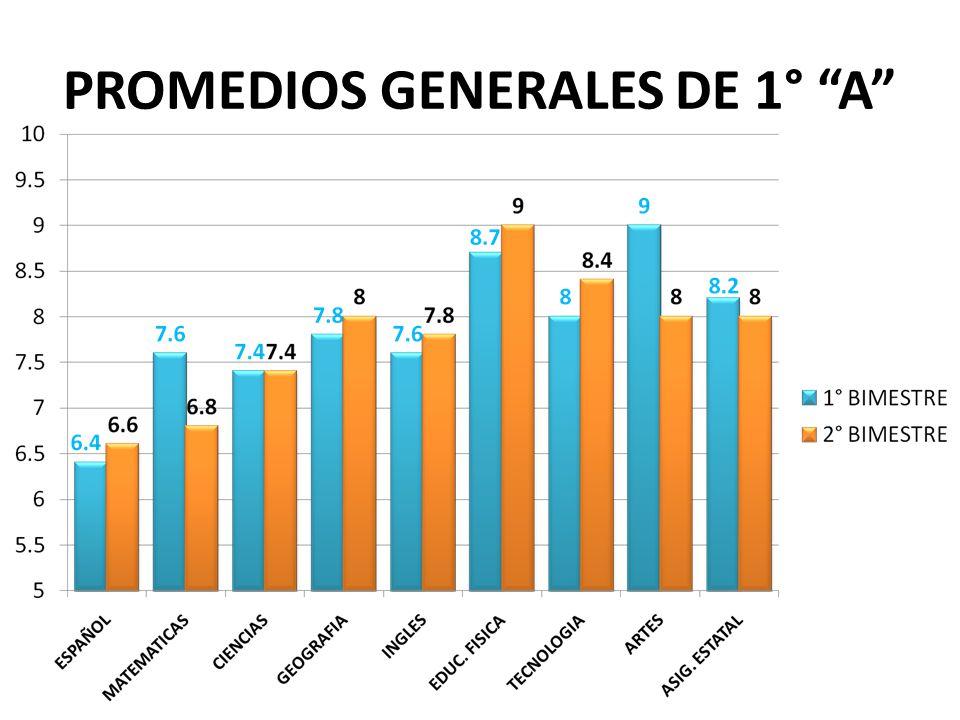 PROMEDIOS GENERALES DE 1° A