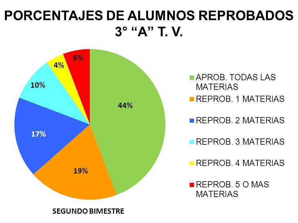 PORCENTAJES DE ALUMNOS REPROBADOS 3° A T. V. SEGUNDO BIMESTRE