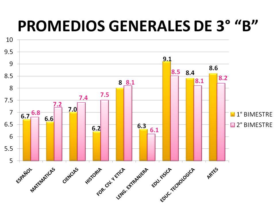 PROMEDIOS GENERALES DE 3° B