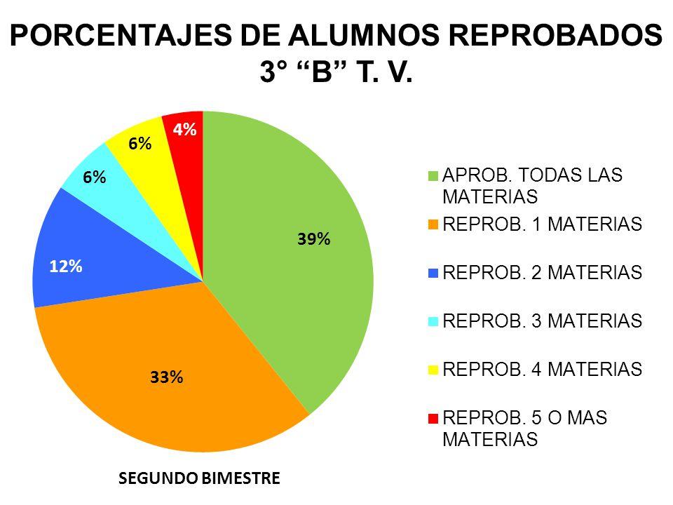 PORCENTAJES DE ALUMNOS REPROBADOS 3° B T. V. SEGUNDO BIMESTRE