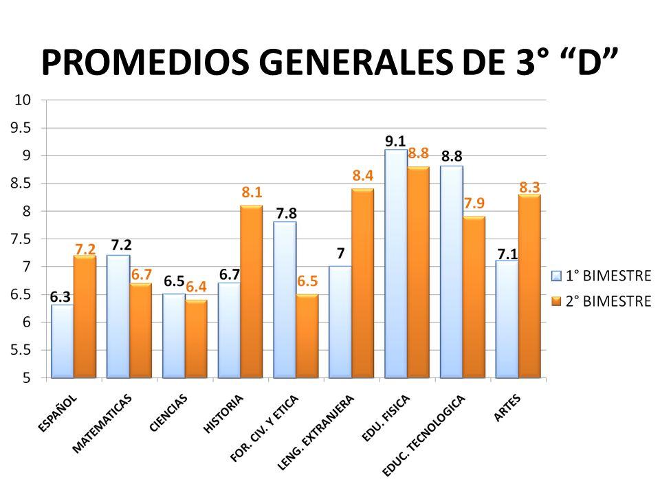 PROMEDIOS GENERALES DE 3° D
