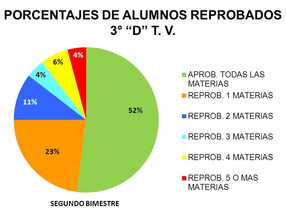 PORCENTAJES DE ALUMNOS REPROBADOS 3° D T. V. SEGUNDO BIMESTRE