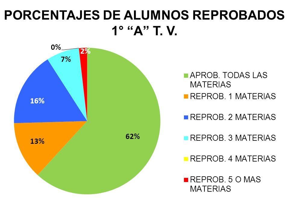 PROMEDIOS GENERALES DE PRIMEROS
