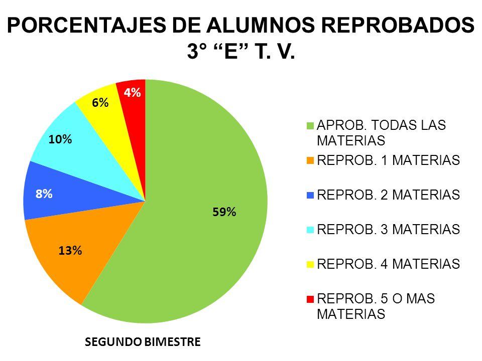 PORCENTAJES DE ALUMNOS REPROBADOS 3° E T. V. SEGUNDO BIMESTRE