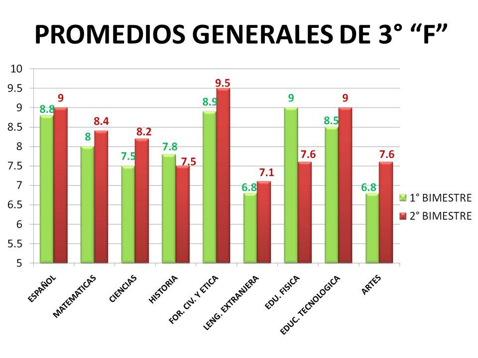 PROMEDIOS GENERALES DE 3° F