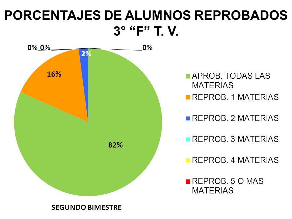 PORCENTAJES DE ALUMNOS REPROBADOS 3° F T. V. SEGUNDO BIMESTRE
