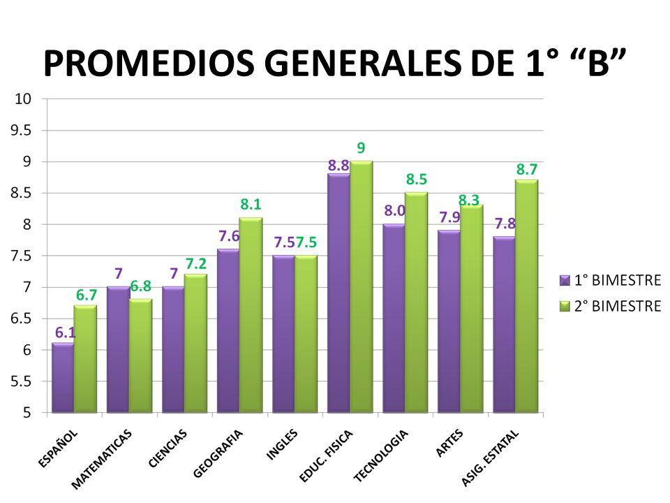 PROMEDIOS GENERALES DE 1° B