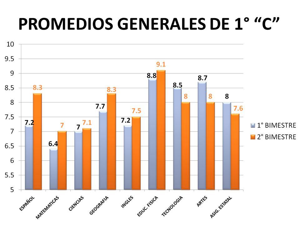 PROMEDIOS GENERALES DE 1° C