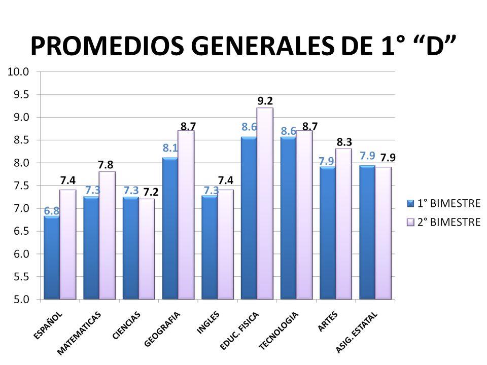 PROMEDIOS GENERALES DE 1° D