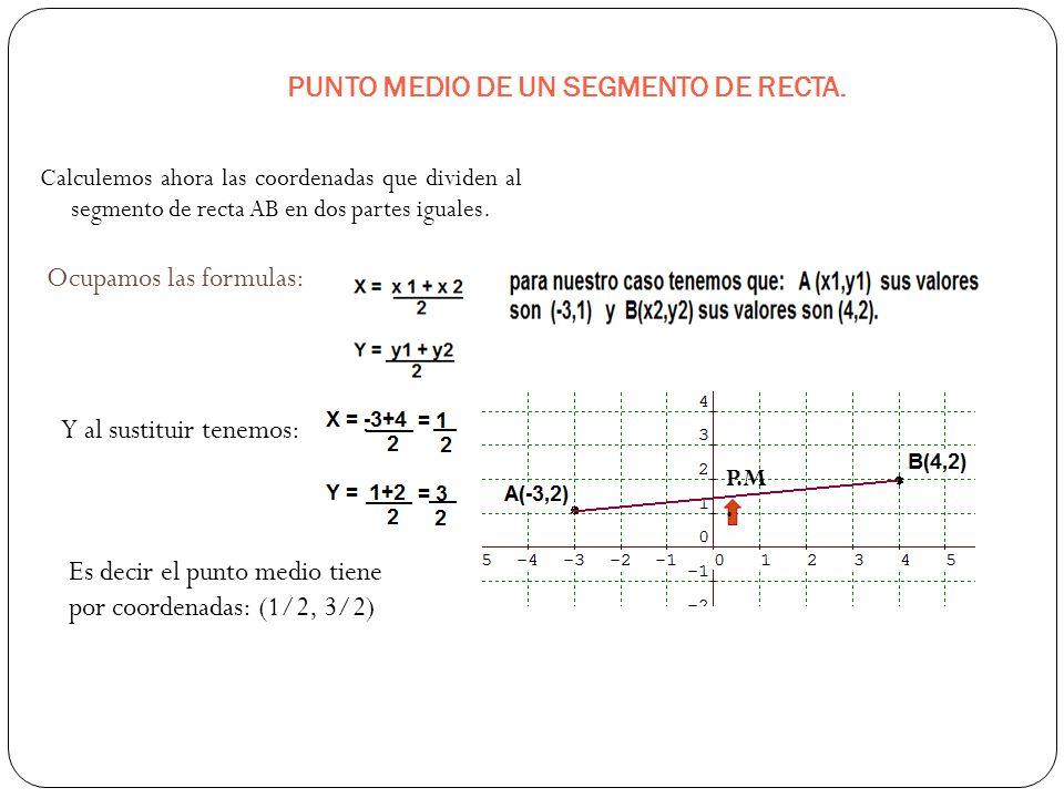Distancia entre 2 Puntos +, +-, + +, + -, + B (4,2). A(-3,1) x y. Distancia dAB