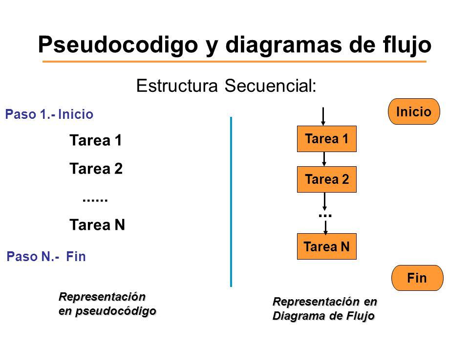 Pseudocodigo y diagramas de flujo Estructura Secuencial: Tarea 1 Tarea 2...... Tarea N Representación en pseudocódigo Tarea 1 Tarea 2 Tarea N... Repre