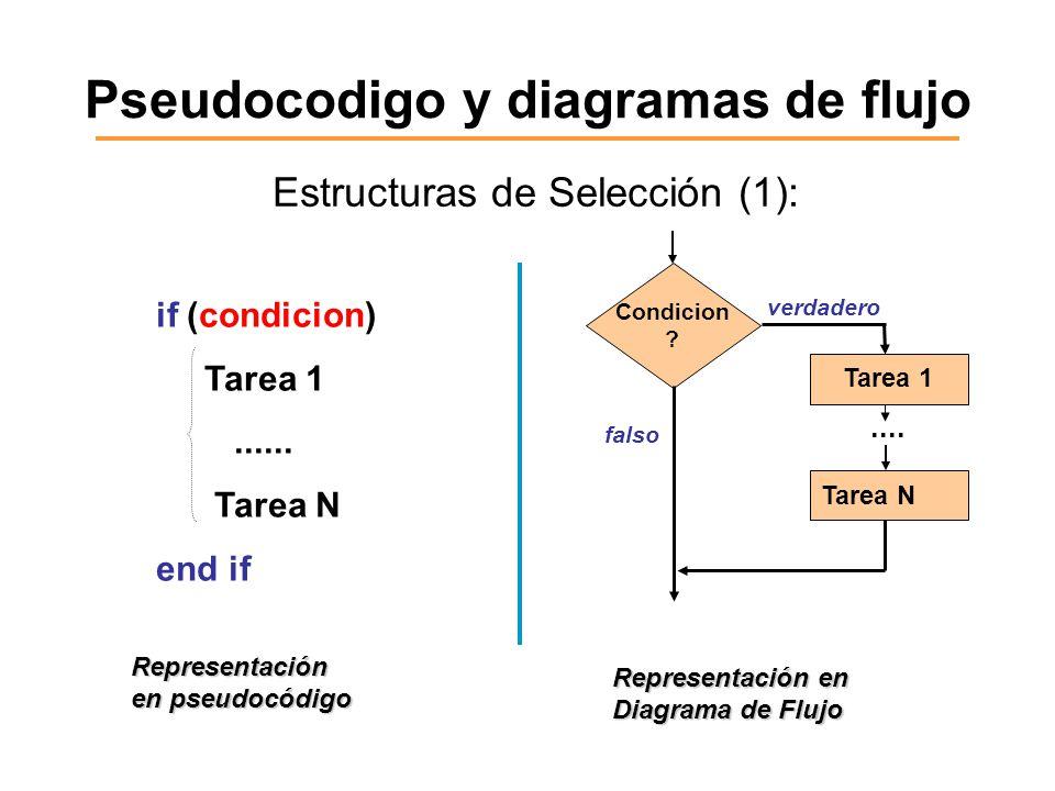 Pseudocodigo y diagramas de flujo Estructuras de Selección (1): if (condicion) Tarea 1...... Tarea N end if Representación en pseudocódigo Representac