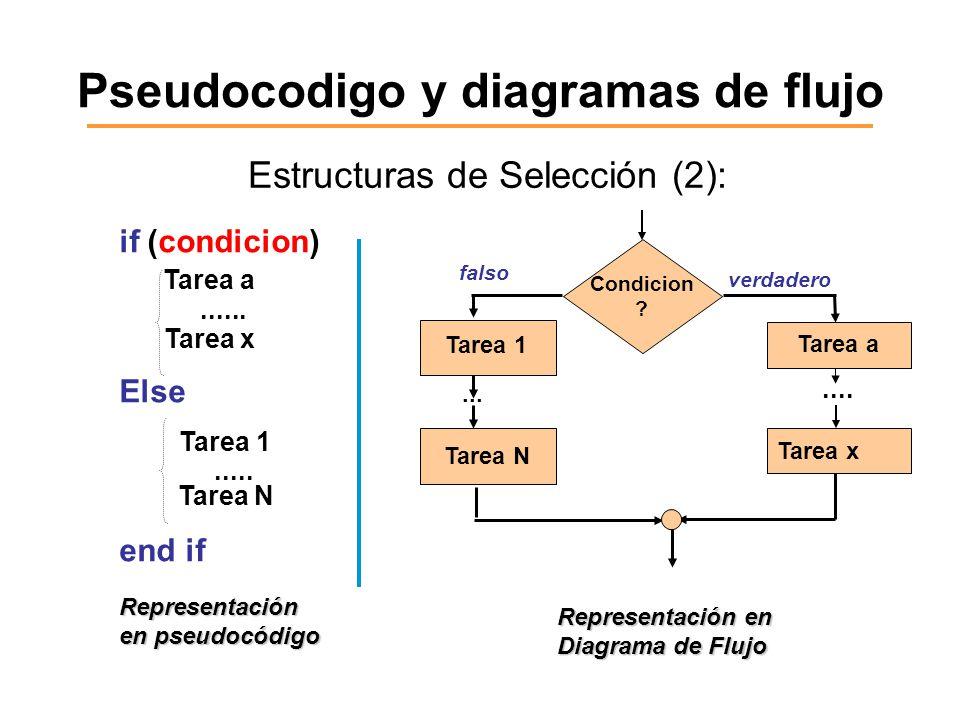 Pseudocodigo y diagramas de flujo Estructuras de Selección (2): if (condicion) Tarea a...... Tarea x Else Tarea 1..... Tarea N end if Representación e