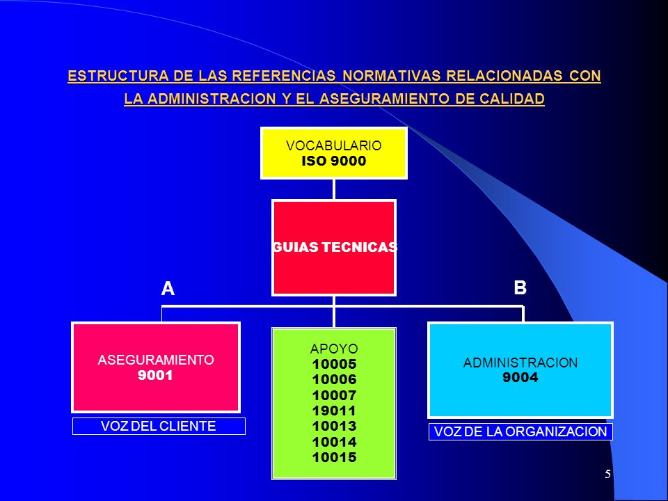 HJ & ASOC5 ESTRUCTURA DE LAS REFERENCIAS NORMATIVAS RELACIONADAS CON LA ADMINISTRACION Y EL ASEGURAMIENTO DE CALIDAD VOCABULARIO ISO 9000 GUIAS TECNIC
