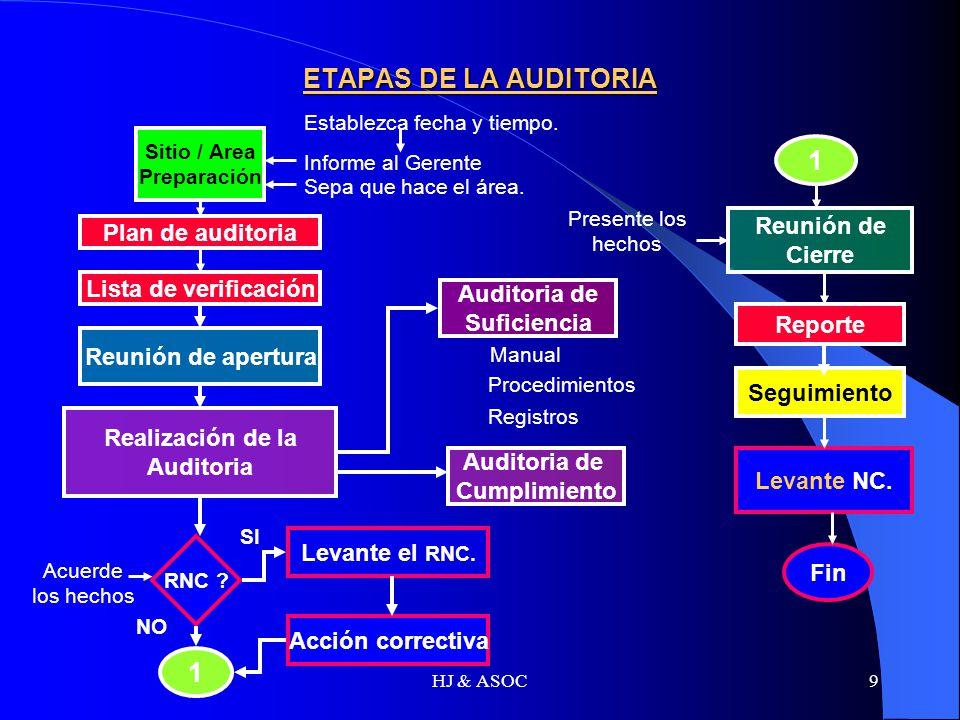 HJ & ASOC9 ETAPAS DE LA AUDITORIA Sitio / Area Preparación Lista de verificación Reunión de apertura Realización de la Auditoria RNC ? Levante el RNC.
