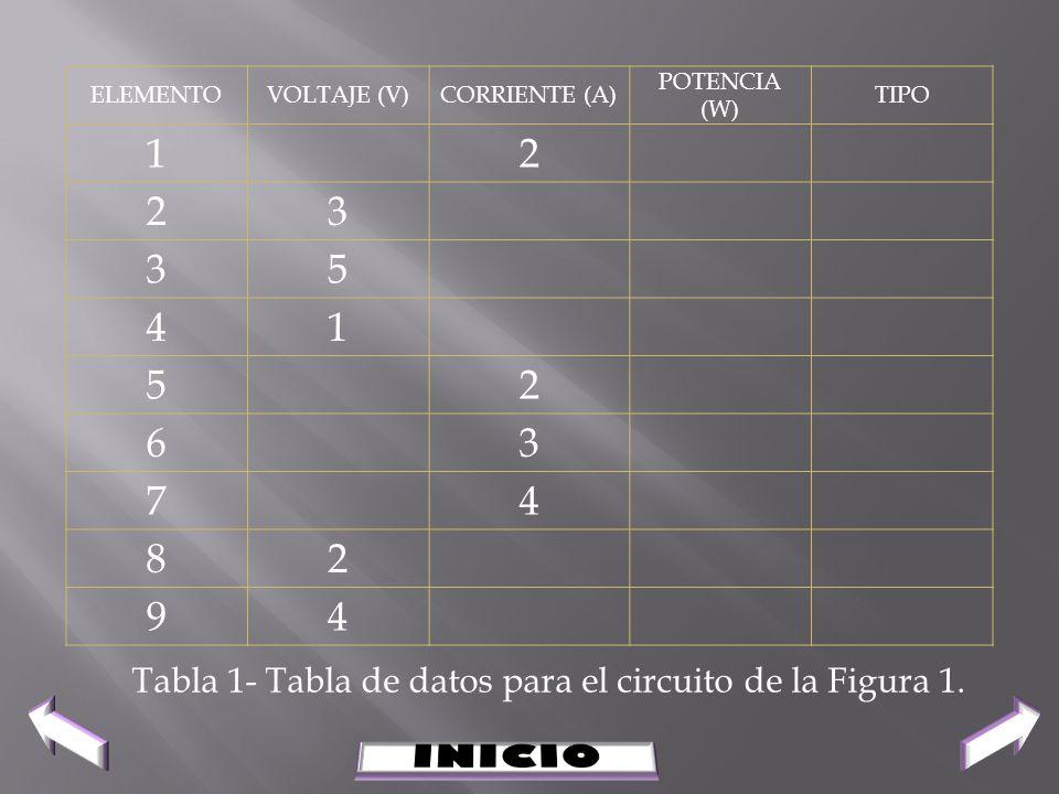 Tabla 1- Tabla de datos para el circuito de la Figura 1. ELEMENTOVOLTAJE (V)CORRIENTE (A) POTENCIA (W) TIPO 12 23 35 41 52 63 74 82 94