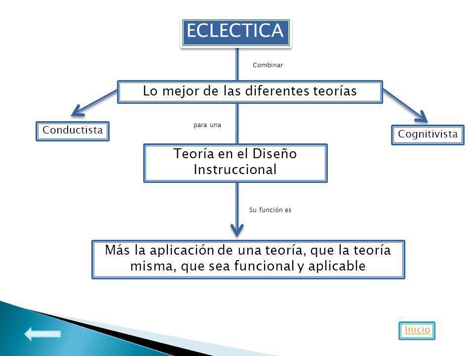 ECLECTICA Lo mejor de las diferentes teorías Combinar Teoría en el Diseño Instruccional para una Su función es Más la aplicación de una teoría, que la