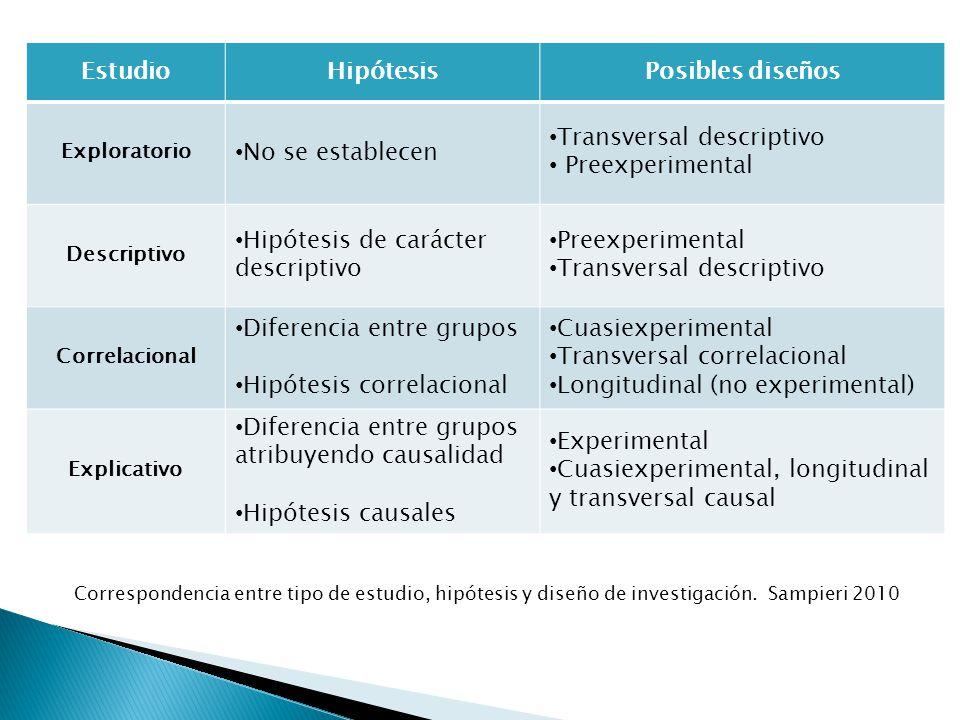EstudioHipótesisPosibles diseños Exploratorio No se establecen Transversal descriptivo Preexperimental Descriptivo Hipótesis de carácter descriptivo P