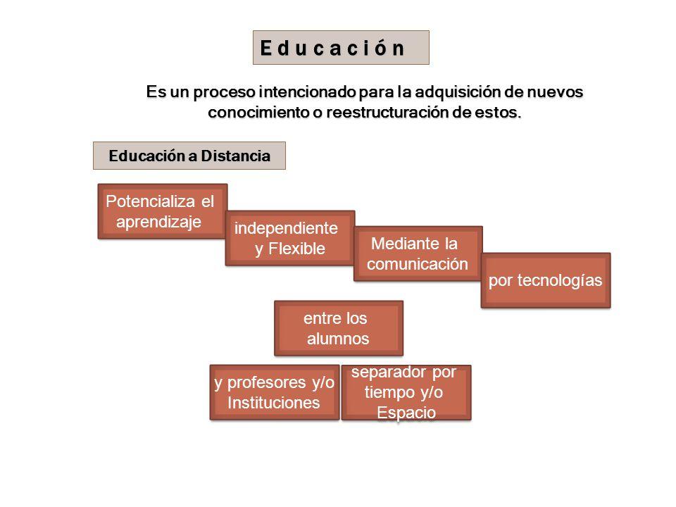 E d u c a c i ó n Educación aDistancia Educación a Distancia Es un proceso intencionado para la adquisición de nuevos conocimiento o reestructuración