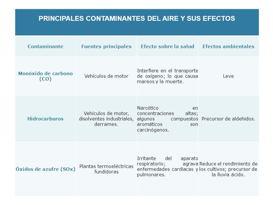 PRINCIPALES CONTAMINANTES DEL AIRE Y SUS EFECTOS ContaminanteFuentes principalesEfecto sobre la saludEfectos ambientales Monóxido de carbono (CO) Vehí