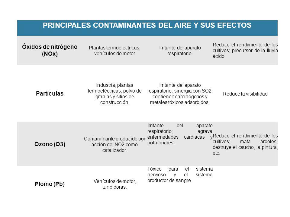 PRINCIPALES CONTAMINANTES DEL AIRE Y SUS EFECTOS Óxidos de nitrógeno (NOx) Plantas termoeléctricas, vehículos de motor Irritante del aparato respirato