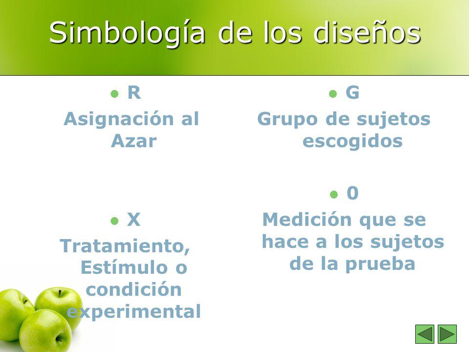Simbología de los diseños R Asignación al Azar X Tratamiento, Estímulo o condición experimental G Grupo de sujetos escogidos 0 Medición que se hace a los sujetos de la prueba