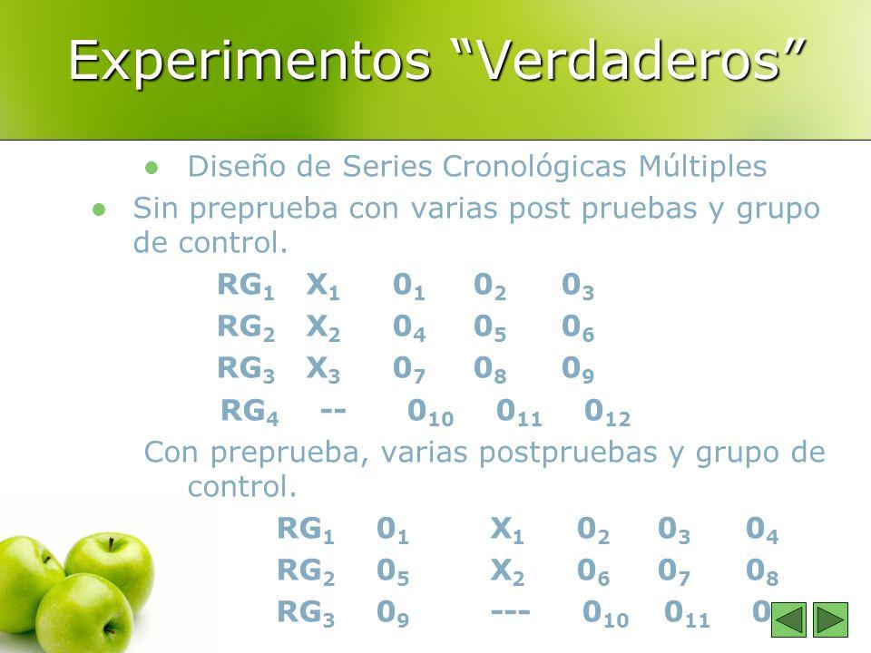 Experimentos Verdaderos Diseño de Series Cronológicas Múltiples Sin preprueba con varias post pruebas y grupo de control. RG 1 X 1 0 1 0 2 0 3 RG 2 X