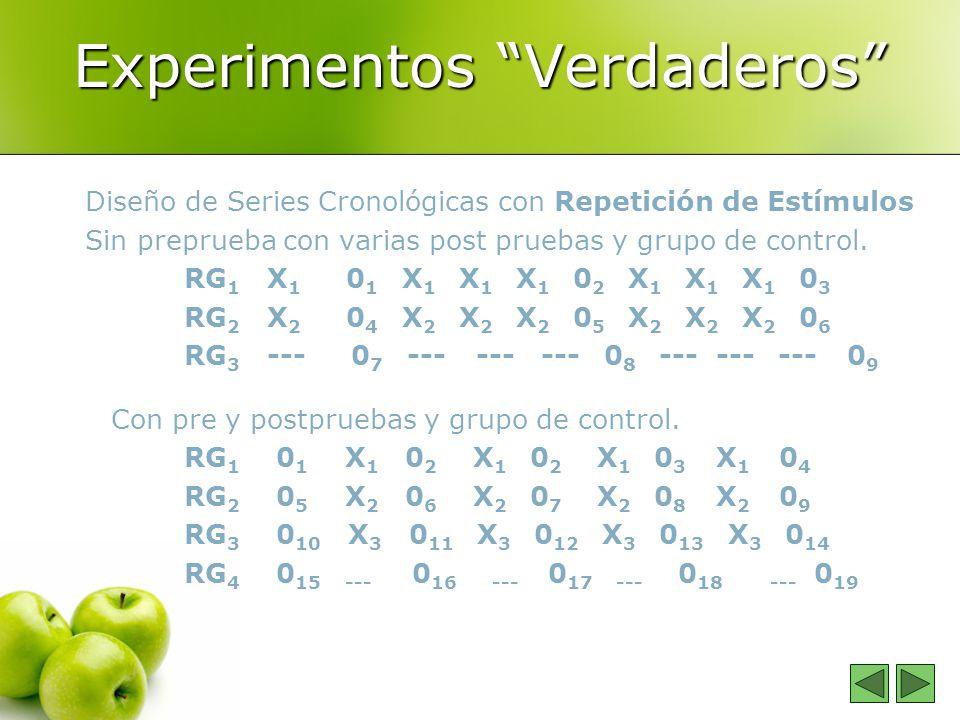 Experimentos Verdaderos Diseño de Series Cronológicas con Repetición de Estímulos Sin preprueba con varias post pruebas y grupo de control. RG 1 X 1 0