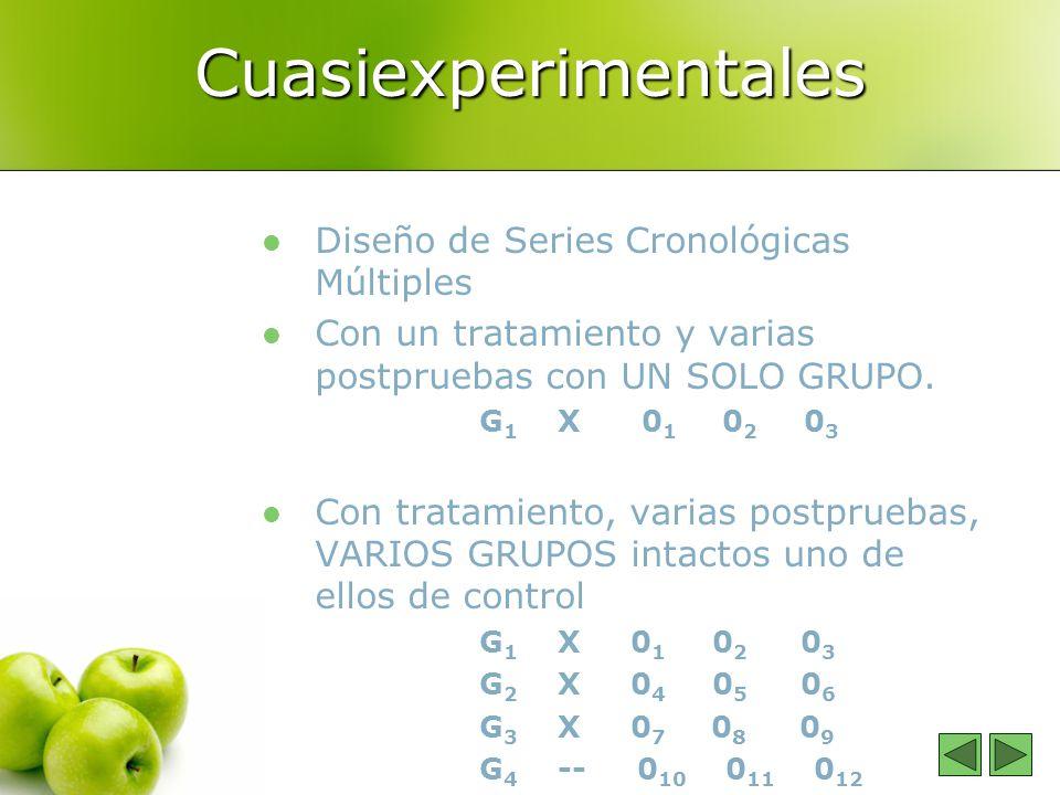 Cuasiexperimentales Diseño de Series Cronológicas Múltiples Con un tratamiento y varias postpruebas con UN SOLO GRUPO.