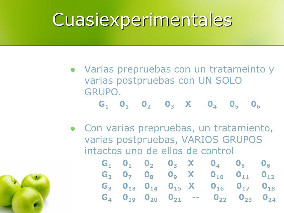 Cuasiexperimentales Varias prepruebas con un tratameinto y varias postpruebas con UN SOLO GRUPO. G 1 0 1 0 2 0 3 X 0 4 0 5 0 6 Con varias prepruebas,