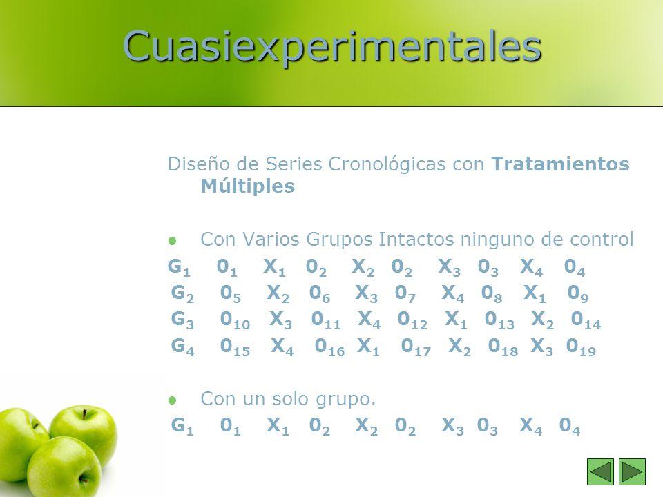 Cuasiexperimentales Diseño de Series Cronológicas con Tratamientos Múltiples Con Varios Grupos Intactos ninguno de control G 1 0 1 X 1 0 2 X 2 0 2 X 3 0 3 X 4 0 4 G 2 0 5 X 2 0 6 X 3 0 7 X 4 0 8 X 1 0 9 G 3 0 10 X 3 0 11 X 4 0 12 X 1 0 13 X 2 0 14 G 4 0 15 X 4 0 16 X 1 0 17 X 2 0 18 X 3 0 19 Con un solo grupo.