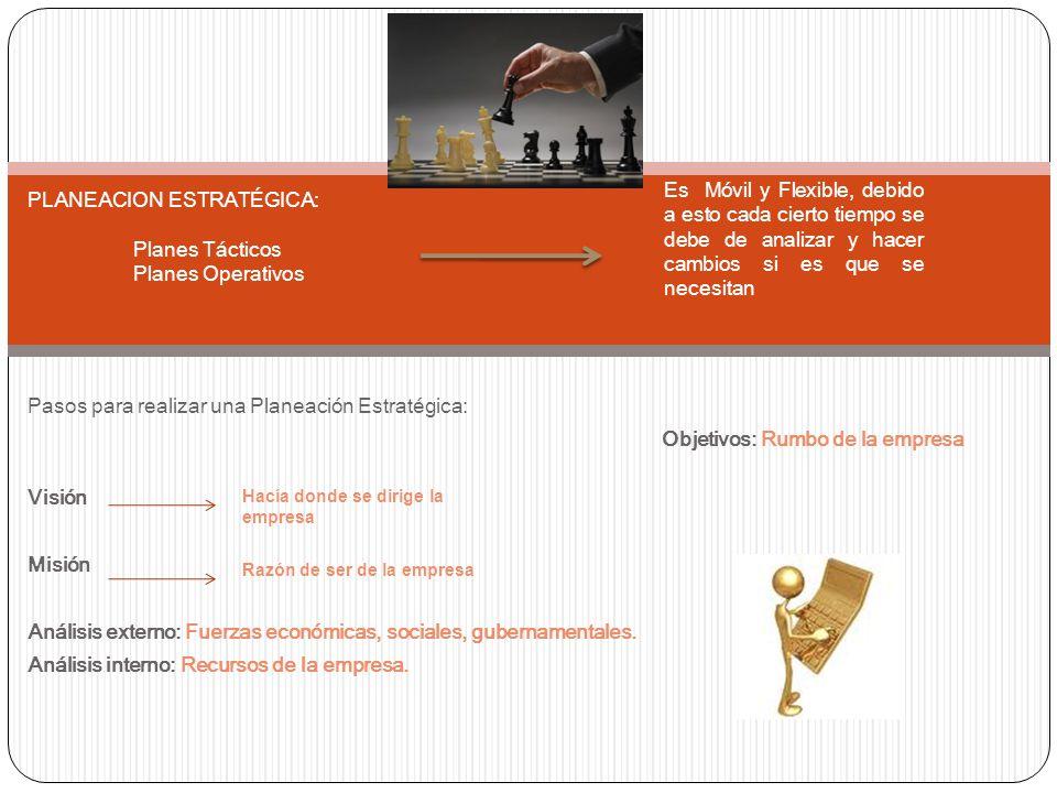 Pasos para realizar una Planeación Estratégica: Objetivos: Rumbo de la empresa Visión Misión Análisis externo: Fuerzas económicas, sociales, gubernamentales.