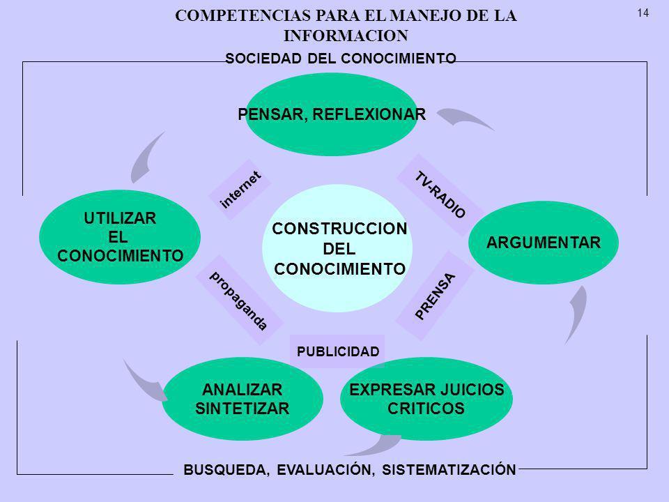 14 COMPETENCIAS PARA EL MANEJO DE LA INFORMACION PENSAR, REFLEXIONAR ARGUMENTAR EXPRESAR JUICIOS CRITICOS UTILIZAR EL CONOCIMIENTO ANALIZAR SINTETIZAR CONSTRUCCION DEL CONOCIMIENTO internet propaganda PRENSA TV-RADIO PUBLICIDAD SOCIEDAD DEL CONOCIMIENTO BUSQUEDA, EVALUACIÓN, SISTEMATIZACIÓN