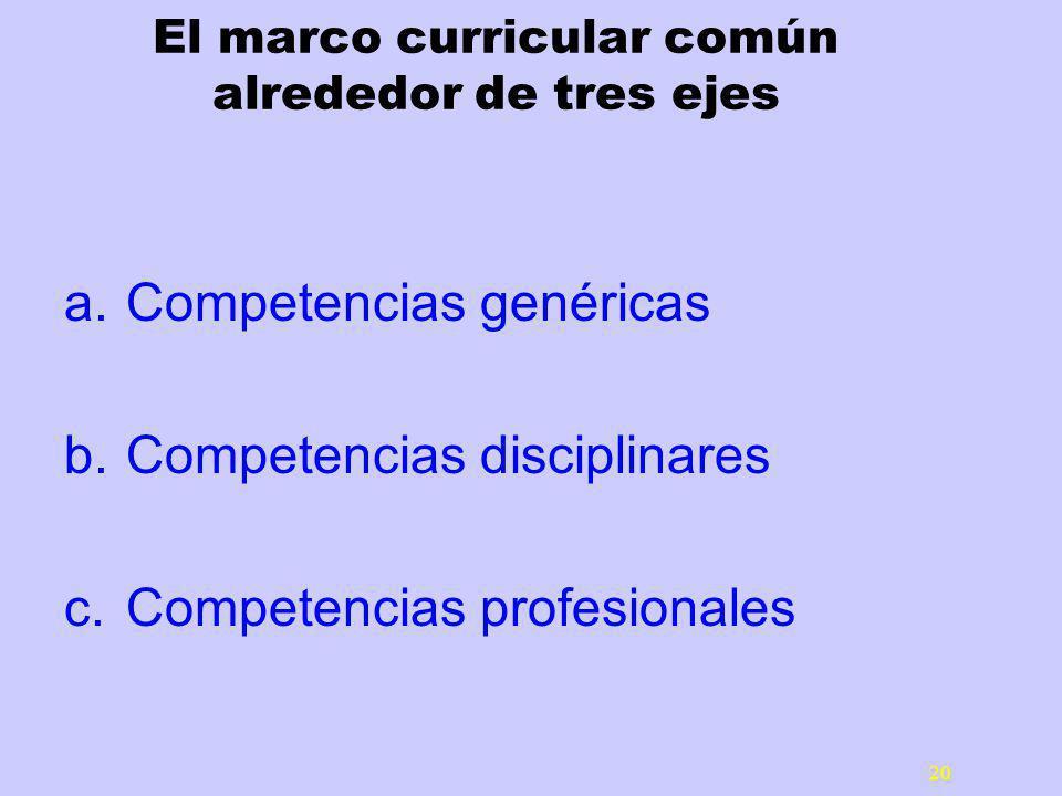20 El marco curricular común alrededor de tres ejes a.Competencias genéricas b.Competencias disciplinares c.Competencias profesionales