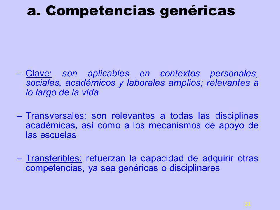 21 a. Competencias genéricas –Clave: son aplicables en contextos personales, sociales, académicos y laborales amplios; relevantes a lo largo de la vid