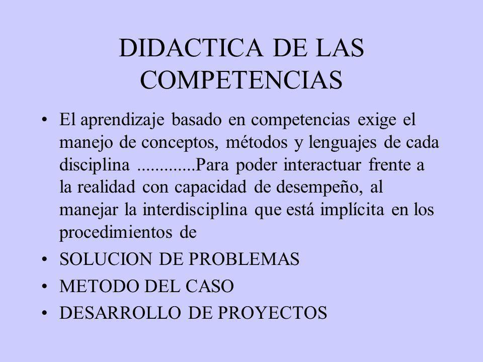 DIDACTICA DE LAS COMPETENCIAS El aprendizaje basado en competencias exige el manejo de conceptos, métodos y lenguajes de cada disciplina.............Para poder interactuar frente a la realidad con capacidad de desempeño, al manejar la interdisciplina que está implícita en los procedimientos de SOLUCION DE PROBLEMAS METODO DEL CASO DESARROLLO DE PROYECTOS