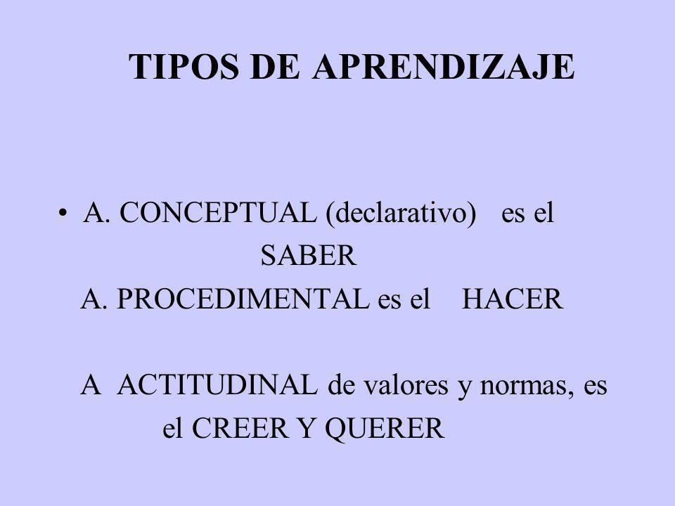 TIPOS DE APRENDIZAJE A. CONCEPTUAL (declarativo) es el SABER A. PROCEDIMENTAL es el HACER A ACTITUDINAL de valores y normas, es el CREER Y QUERER