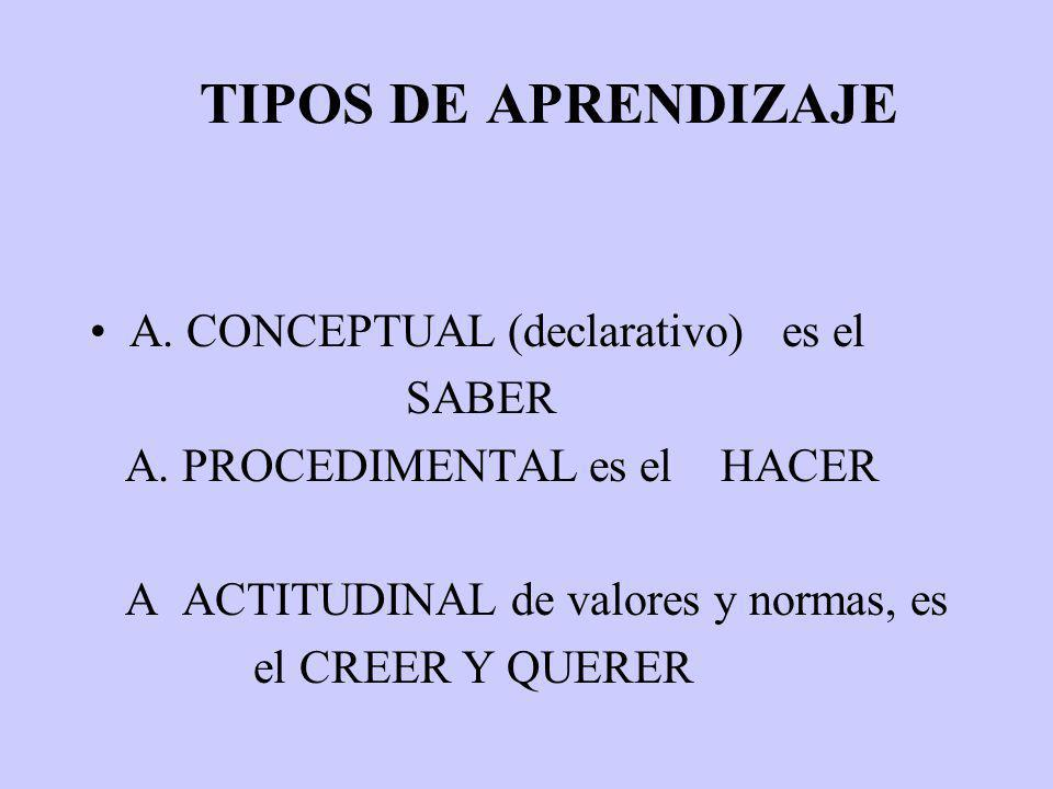 TIPOS DE APRENDIZAJE A.CONCEPTUAL (declarativo) es el SABER A.