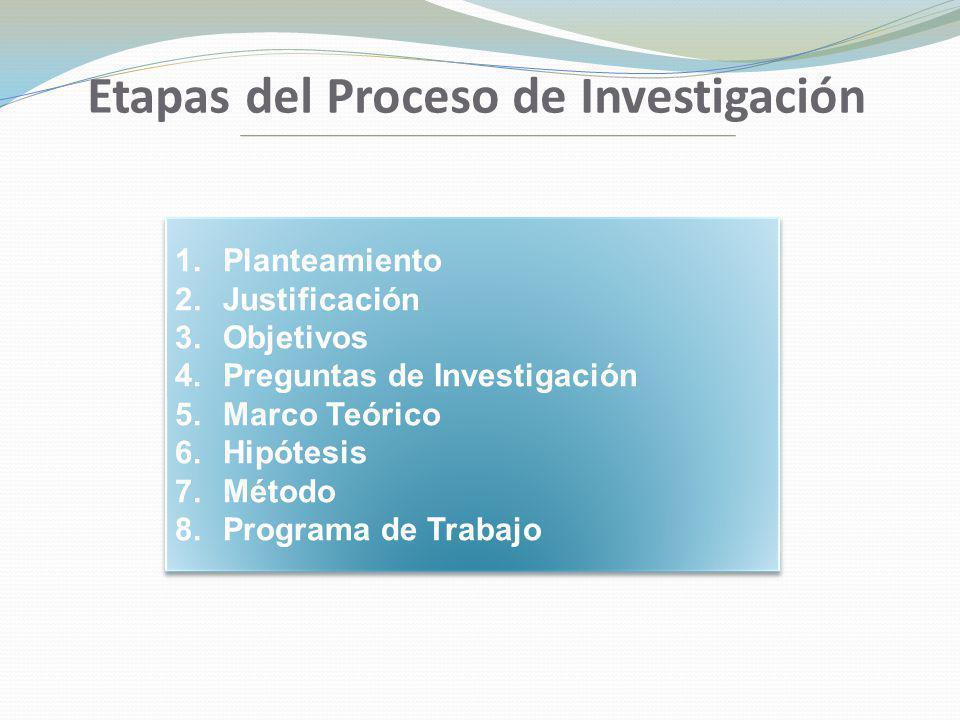 Etapas del Proceso de Investigación 1.Planteamiento 2.Justificación 3.Objetivos 4.Preguntas de Investigación 5.Marco Teórico 6.Hipótesis 7.Método 8.Pr