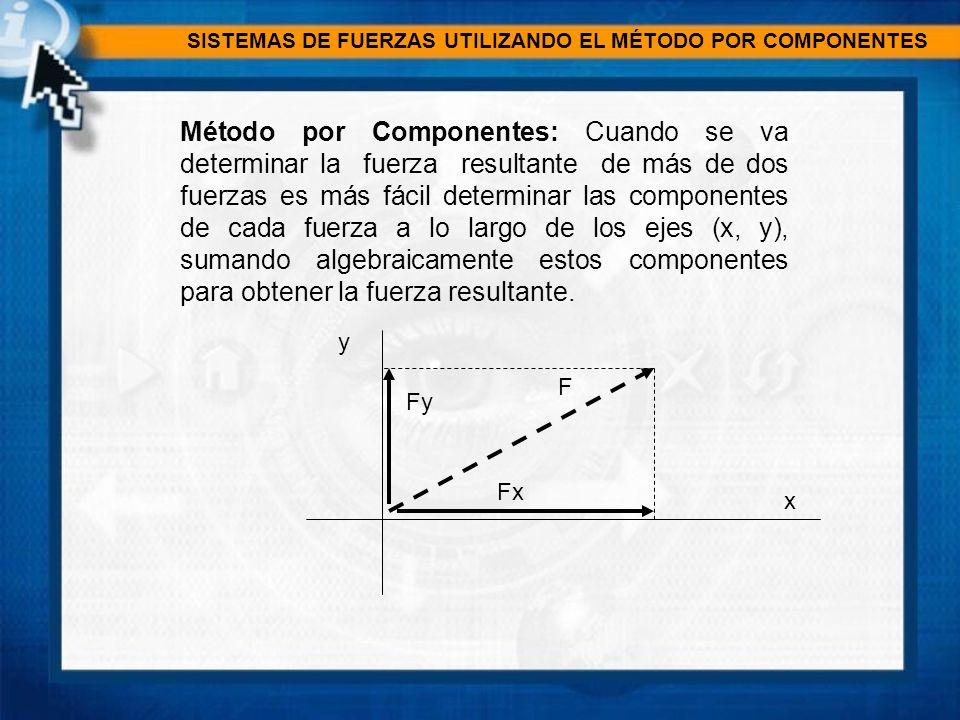 SISTEMAS DE FUERZAS UTILIZANDO EL MÉTODO POR COMPONENTES Para determinar la fuerza resultante de varias fuerzas coplanares, primero: se descompone cada fuerza en sus componentes x y en y.