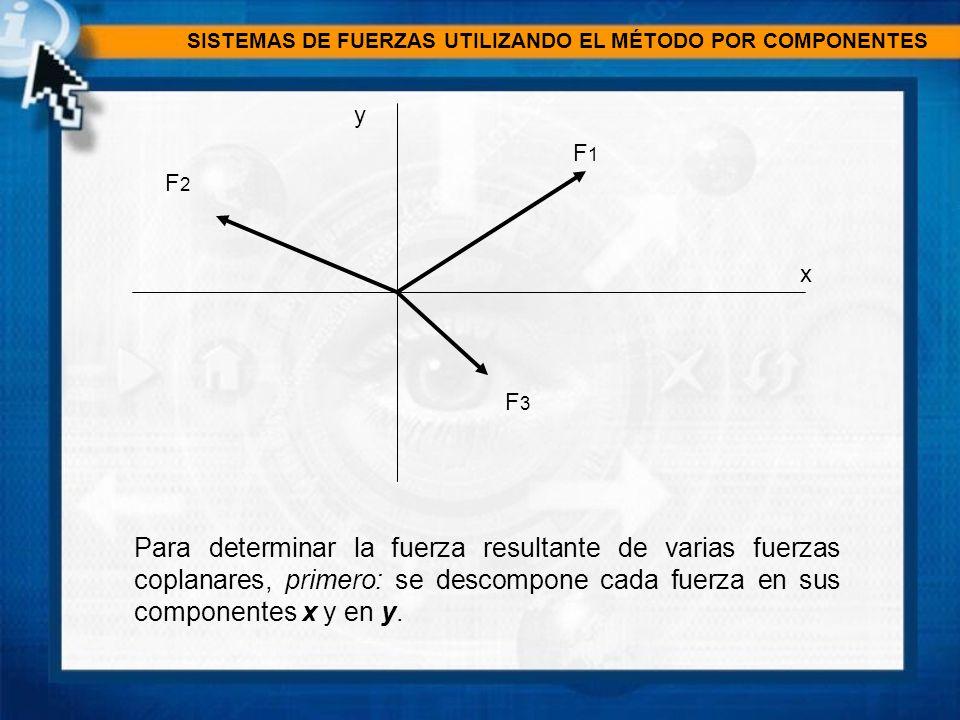 SISTEMAS DE FUERZAS UTILIZANDO EL MÉTODO POR COMPONENTES x y F1F1 F2F2 F3F3 F 2x F 2y F 1x F 1y F 3y F 3x Después se suman las respectivas componentes utilizando el algebra escalar, ya que éstas son colineales.