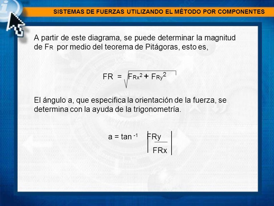 SISTEMAS DE FUERZAS UTILIZANDO EL MÉTODO POR COMPONENTES A partir de este diagrama, se puede determinar la magnitud de F R por medio del teorema de Pi