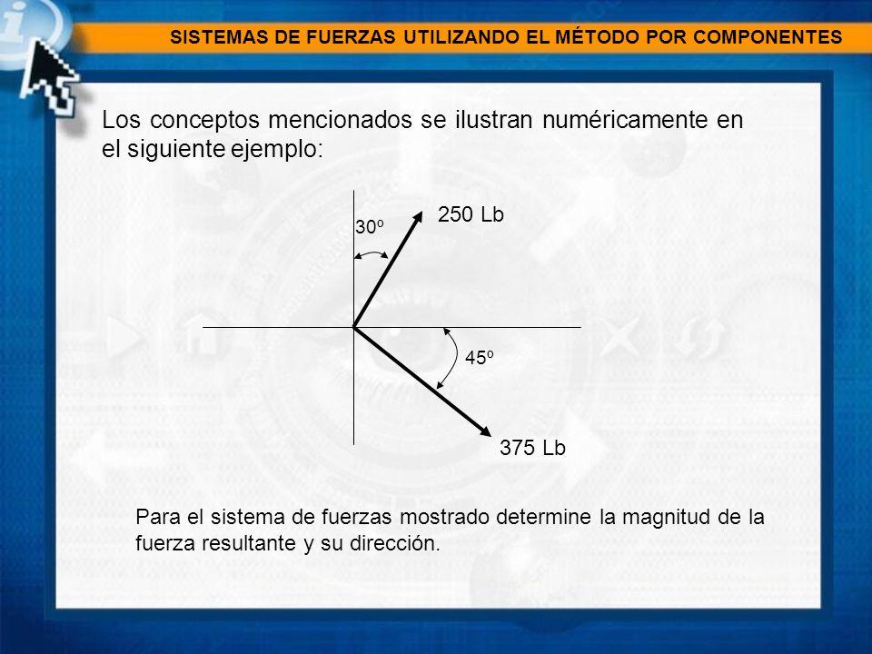 SISTEMAS DE FUERZAS UTILIZANDO EL MÉTODO POR COMPONENTES F1=250 Lb F2=375 Lb 30º 45º Se determinan las componentes de cada fuerza, considerando las funciones trigonométricas: F1x= 250 Lb sen 30º = 125 Lb F1y= 250 Lb cos 30º = 216.66 Lb F2x= 375 Lb cos 45º = 265.16 Lb F2y= 375 Lb sen 45º = -265.