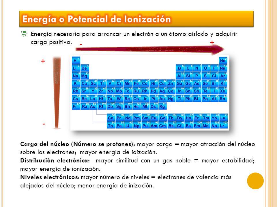 Energía necesaria para arrancar un electrón a un átomo aislado y adquirir carga positiva.