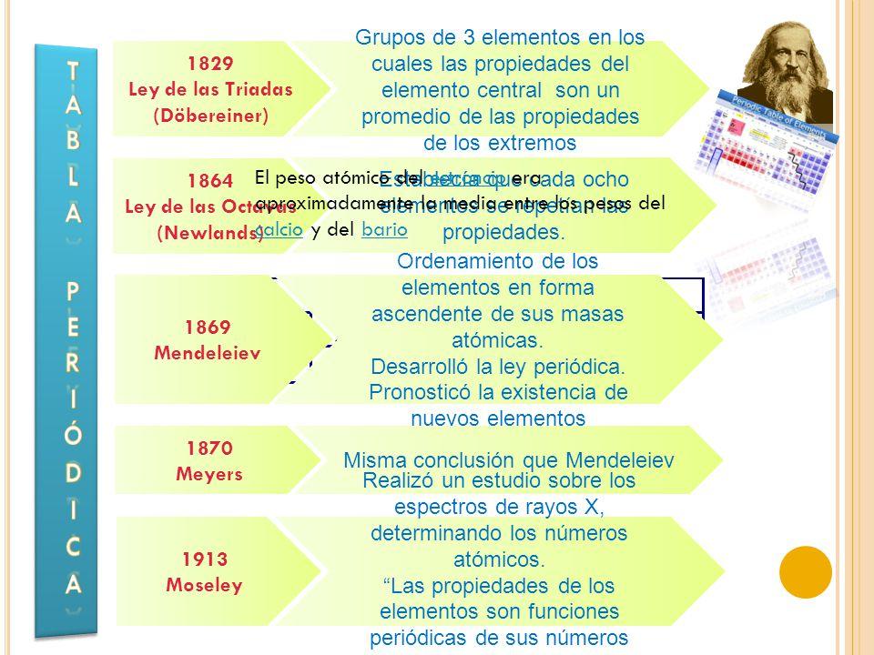 Grupos de 3 elementos en los cuales las propiedades del elemento central son un promedio de las propiedades de los extremos 1829 Ley de las Triadas (Döbereiner) Establecía que cada ocho elementos se repetían las propiedades.